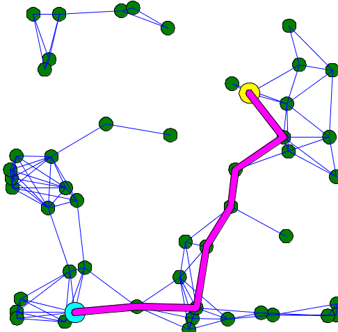 Display showing the shortest path between two random nodes of a distance graph.