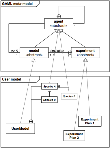 Instanciation of the GAML meta-model in a User model.