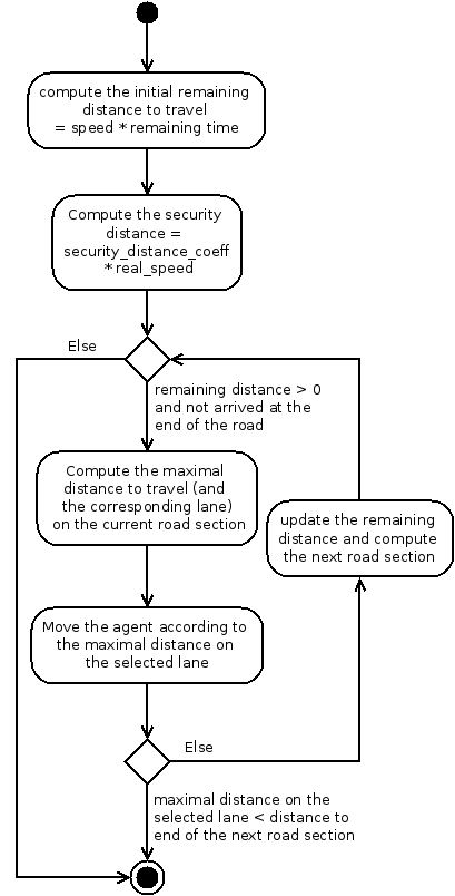Activity diagram of the following action of the advanced driving skill.