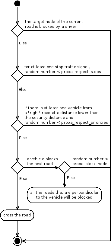 Activity diagram of driver behavior when stopped at an intersection.